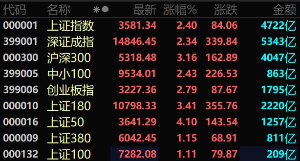 看呆了!有50ETF期权单日暴涨6850% 刷新中国有价证券涨幅纪录!