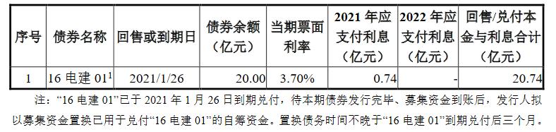 电力建设地产:17.6亿元公司债将上市,票面利率4.2%