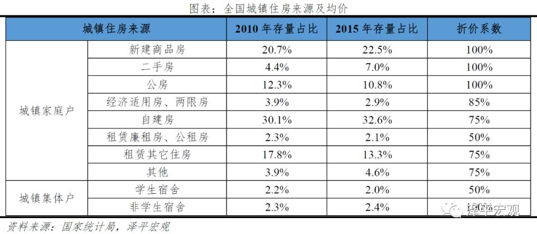 usdt官方交易网(www.payusdt.vip):任泽平:中国住房市值有多大?在国际处于什么水平? 第3张