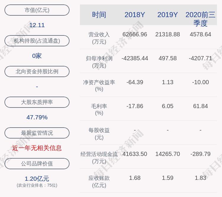圣仲基:预计2020年净利润亏损1.19亿元至1.78亿元