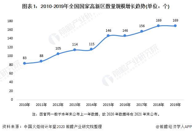 2020年中國國家高新區發展規模及經營效益分析 數量規模、經營效益雙增長【組圖】