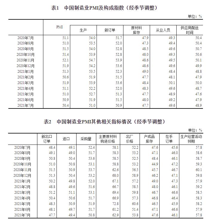 统计局:7月官方制造业PMI为50.4%插图(1)