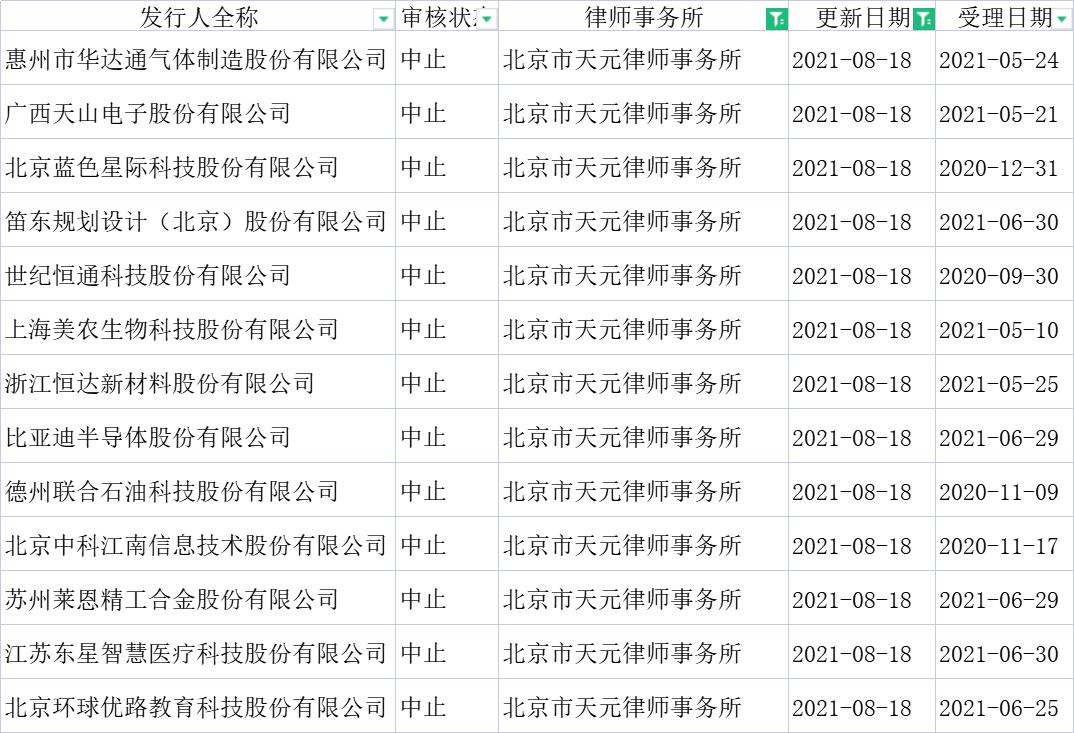 天元律所被中止审查的创业板IPO项目(深交所网站)