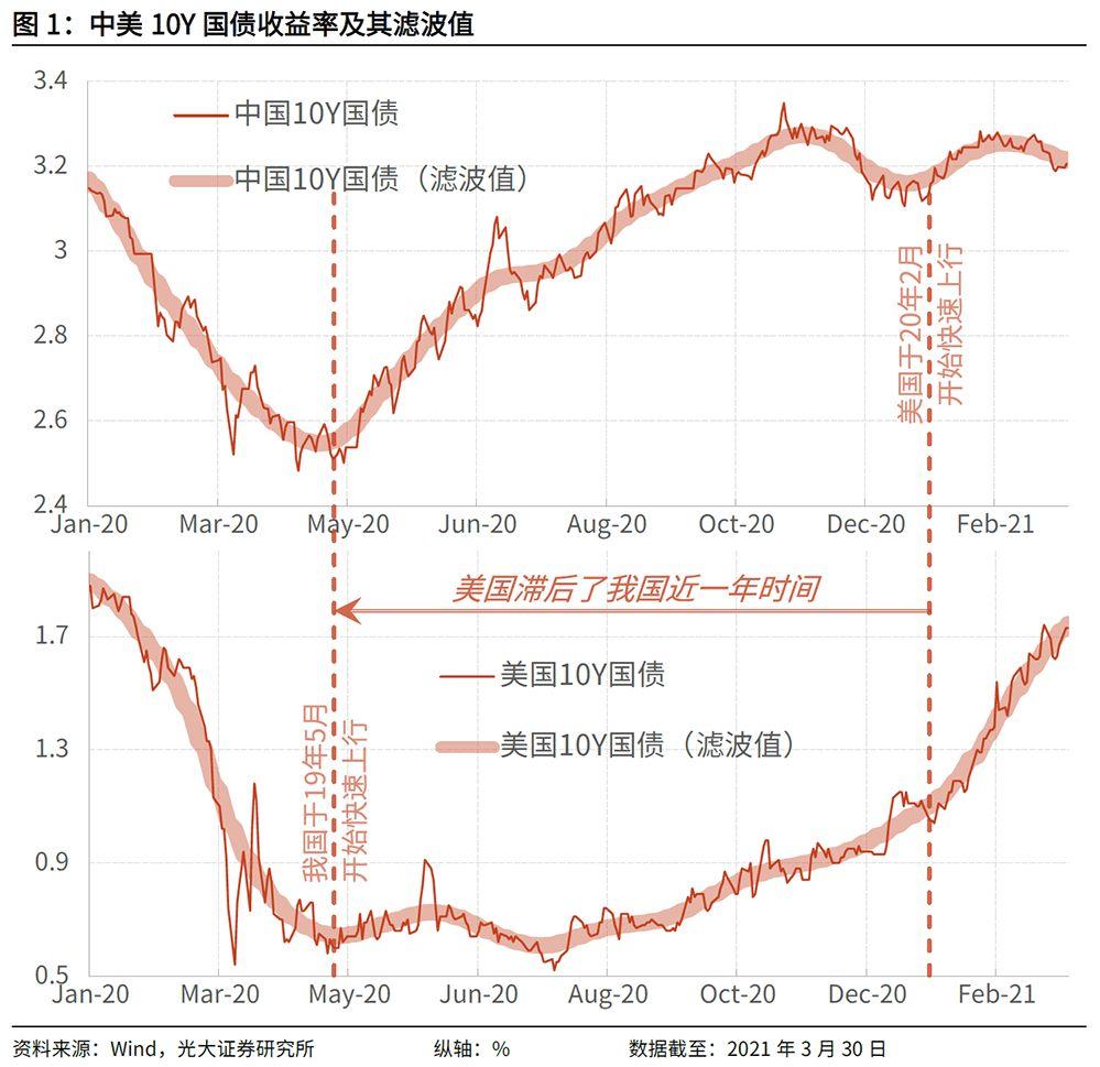 """光大证券:中国央行""""遥遥领先""""美联储"""
