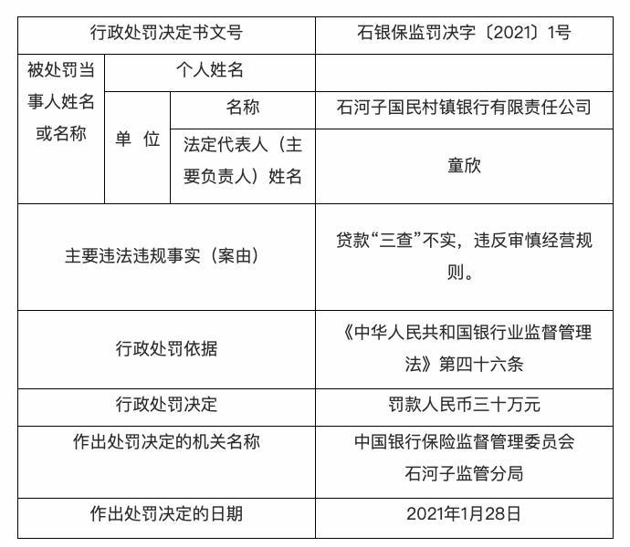 """石河子国民村镇银行被罚30万元:贷款""""三查""""不实"""