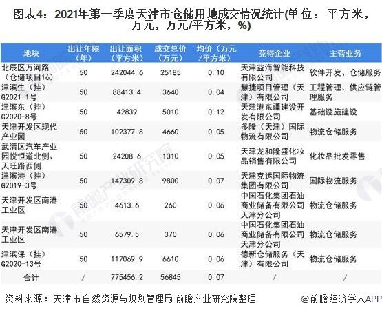 图表4:2021年第一季度天津市仓储用地成交情况统计(单位:平方米,万元,万元/平方米,%)