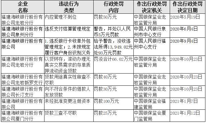 福建海峡银行2020年成绩单:10年资产规模扩张240.39% 净利润不增反降23.5%