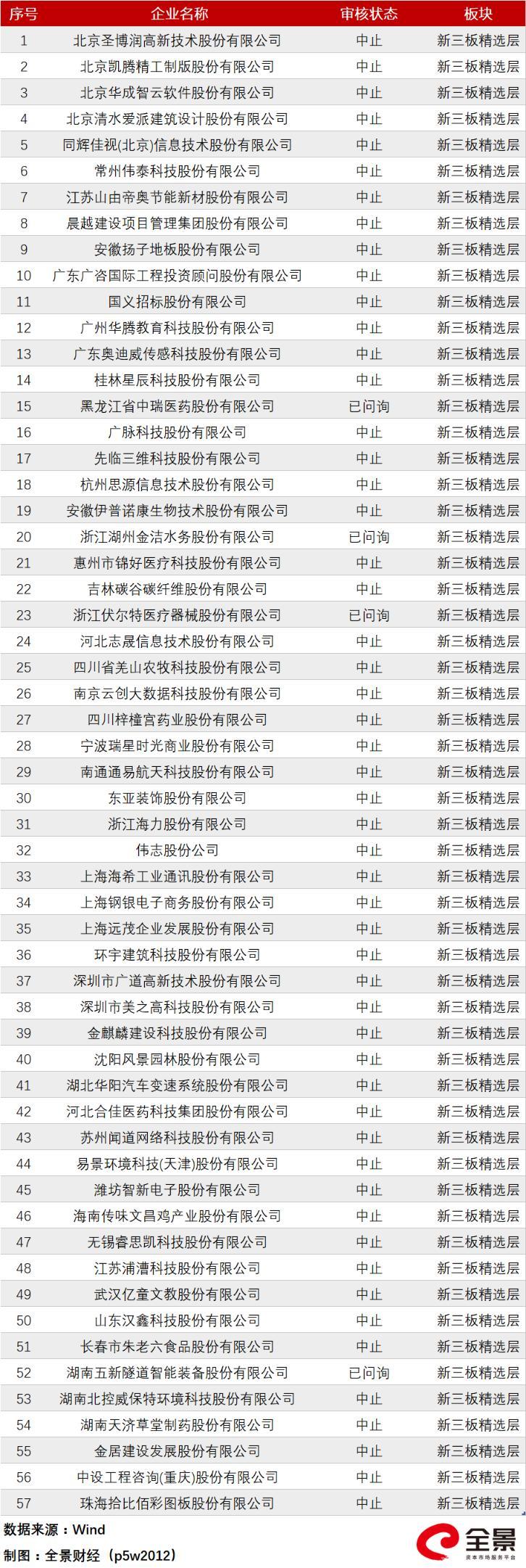 有人欢喜有人愁 细分领域火爆和IPO闯关受阻同时上演(最新IPO排队列表)-图18