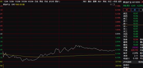 周期性股票突然