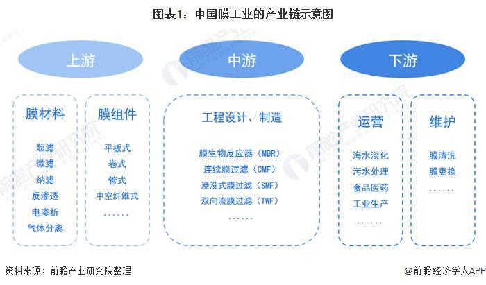 图表1:中国膜家产的财富链示意图
