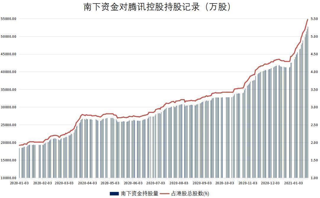 """看涨期权狂飙90300%!腾讯又""""封神""""!市值突破7万亿 什么概念?"""