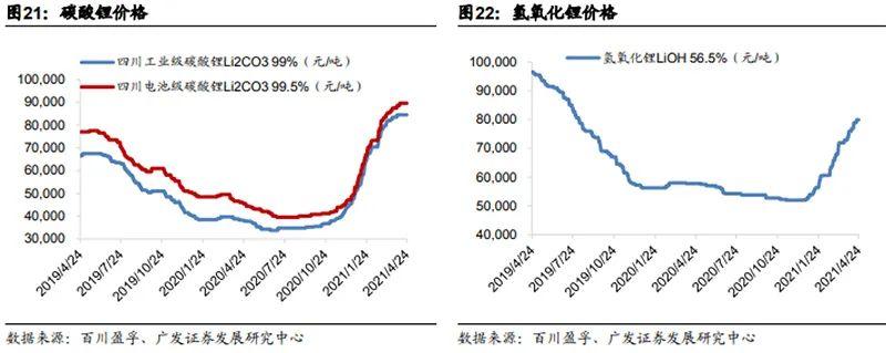 锂的价格翻倍!海外矿赚的多!国内企业加速采矿