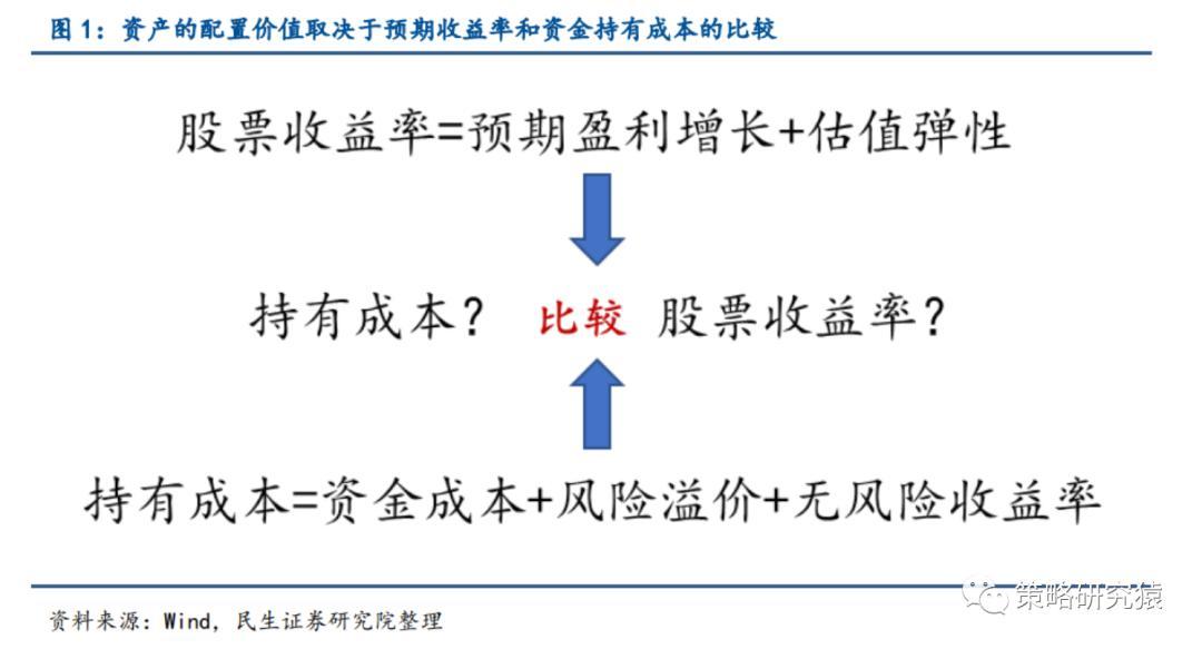 《【恒达注册链接】民生策略:A股市场已经进入行情的第三阶段》