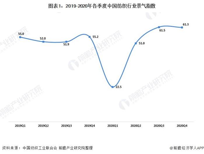 2021年中国纺织业发展现状分析 企业效益持续修复【组图】