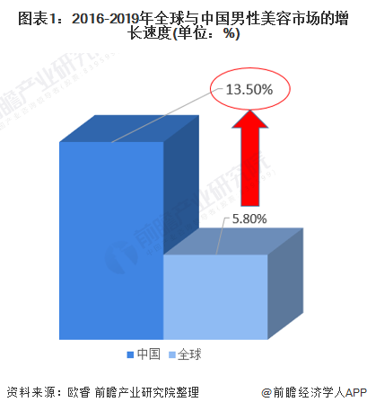 图表1:2016-2019年全球与中国男性美容市场的增长速度(单元:%)