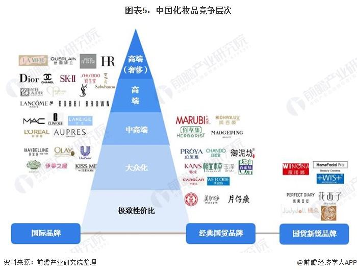 图表5:中国化妆品竞争层次