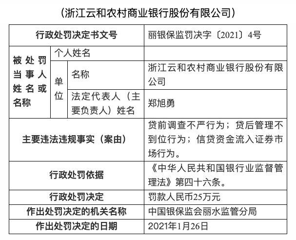 浙江云和农村商业银行被罚款25万元:信贷资金流入证券市场