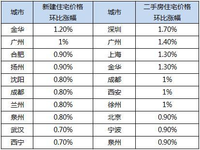 1月70城新房价格上涨数量扩围 深广沪二手房价环比涨幅领跑
