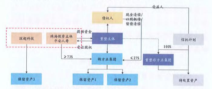 方正集团提交重组方案草案:约537亿至733亿元用于偿还债务