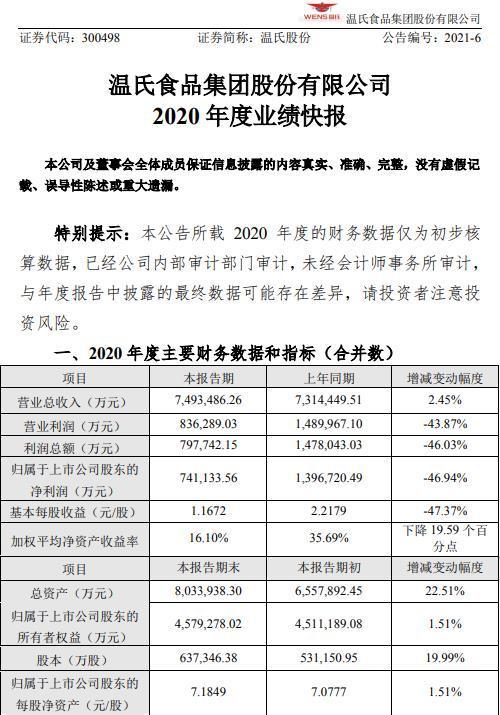 温氏股份业绩快报:2020年净利润同比下降47%
