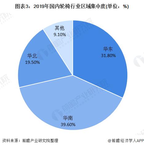 图表3:2019年海内轮椅行业区域会合度(单元:%)
