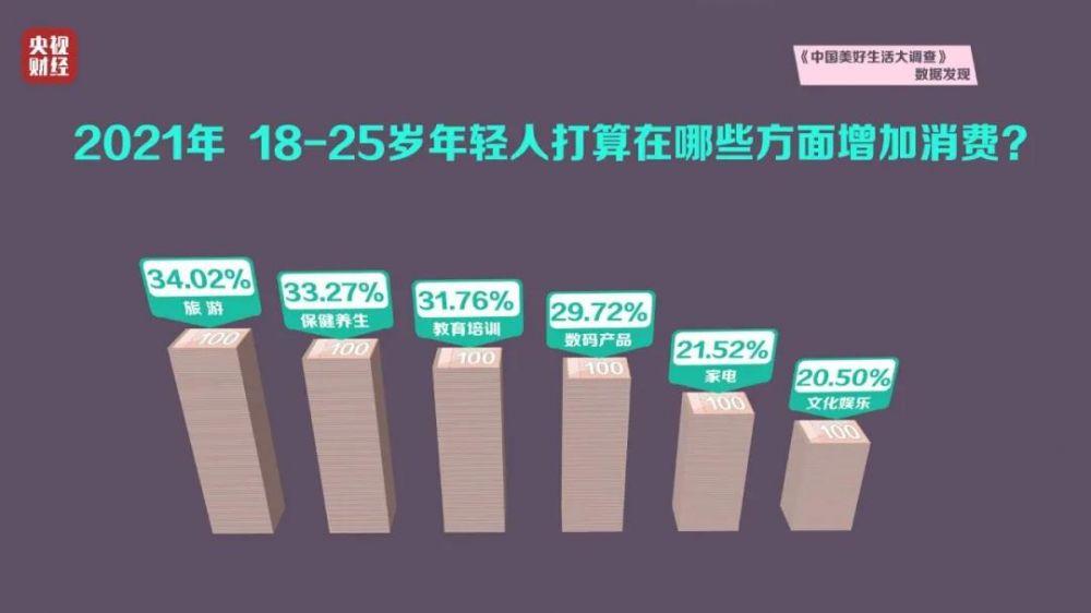 欧亿招商主管958337最新调查!杭州年轻人更喜欢买房 济南年轻人最爱惜自己爱养生 郑州年轻人喜欢买保险