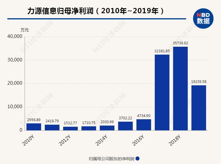 《【超越平台网站】又有7万股民踩雷:10年的利润 上市公司1年就亏光!》