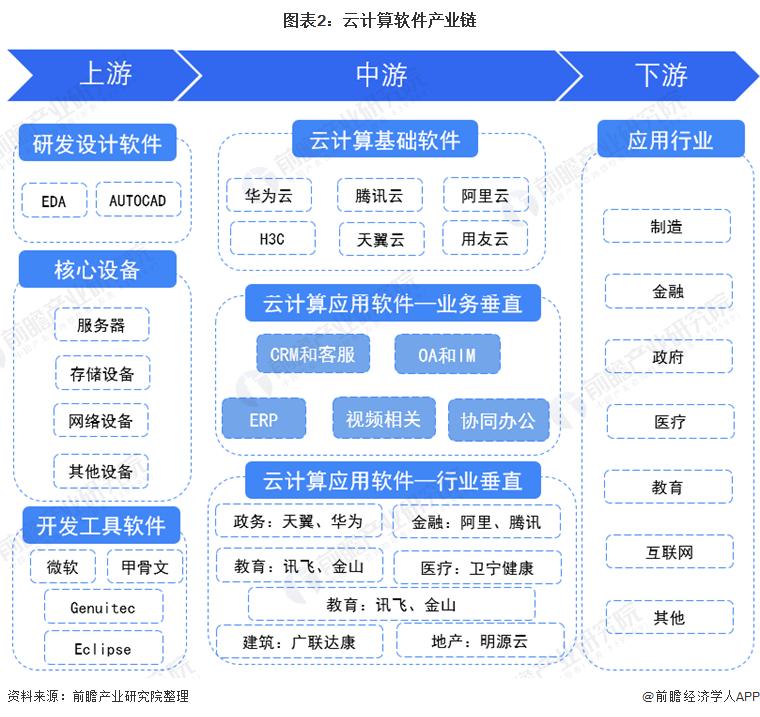 图表2:云计算软件产业链