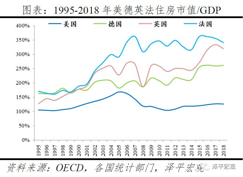 usdt官方交易网(www.payusdt.vip):任泽平:中国住房市值有多大?在国际处于什么水平? 第11张
