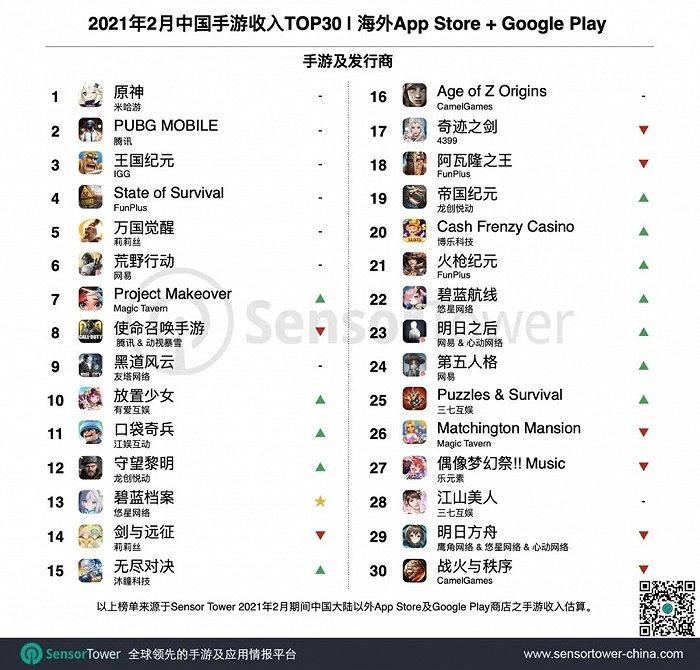 Sensor Tower发布2月成功出海的中国手游TOP30:《原神》获五连冠