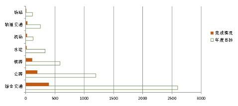 一季度山东交通运输固投完成395亿 3月份占比约48%!