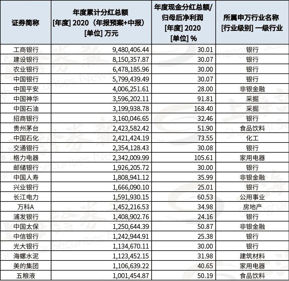 1.52万亿元a股现金分红创新高!哪个红包最奢侈?