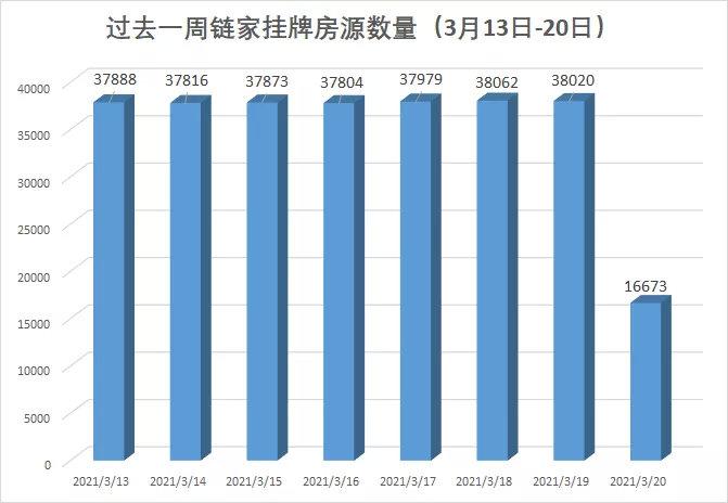 """北京出手:银保监对4家银行启动立案调查!链家上海2万多套二手房""""不见了"""""""