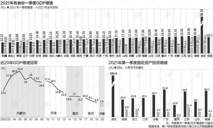 解码31省GDP增速:海南已经走在时代前列了吗?