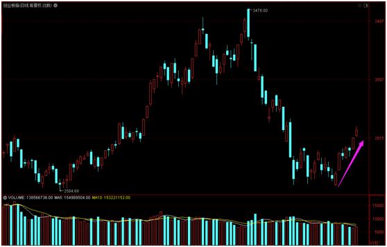 海通证券:短期底部结构形成 A股反弹在路上