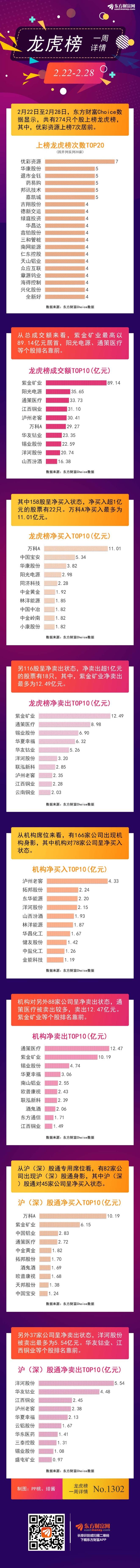 图文龙虎榜:机构7次抢购78股,1股上榜