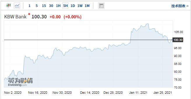 KBW银行指数三个月涨幅大幅跑赢标普500指数