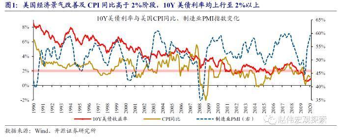 """赵薇:作为全球资产定价的主播,10年期美国国债利率会破""""2""""吗?"""