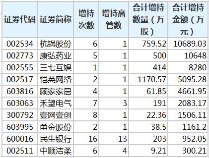 高管增持49股,杭州锅炉股份增持幅度最大