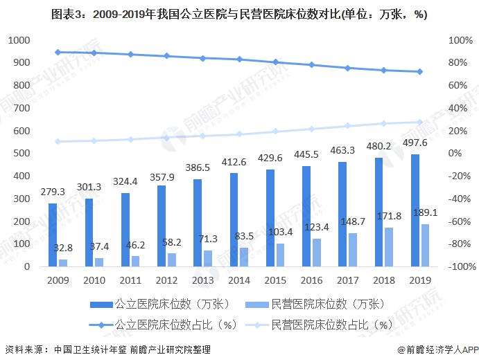 圖表3:2009-2019年我國公立醫院與民營醫院床位數對比(單位:萬張,%)