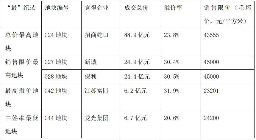 南京土地集中拍卖结束:51宗地拍出992.5亿元,利润率不足2%