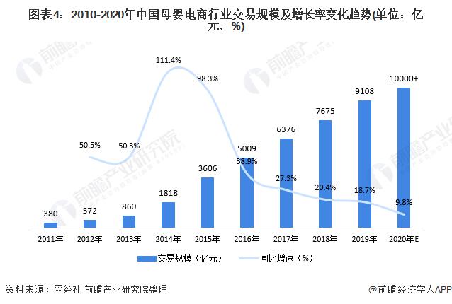 图表4:2010-2020年中国母婴电商行业交易规模及增长率变化趋势(单位:亿元,%)