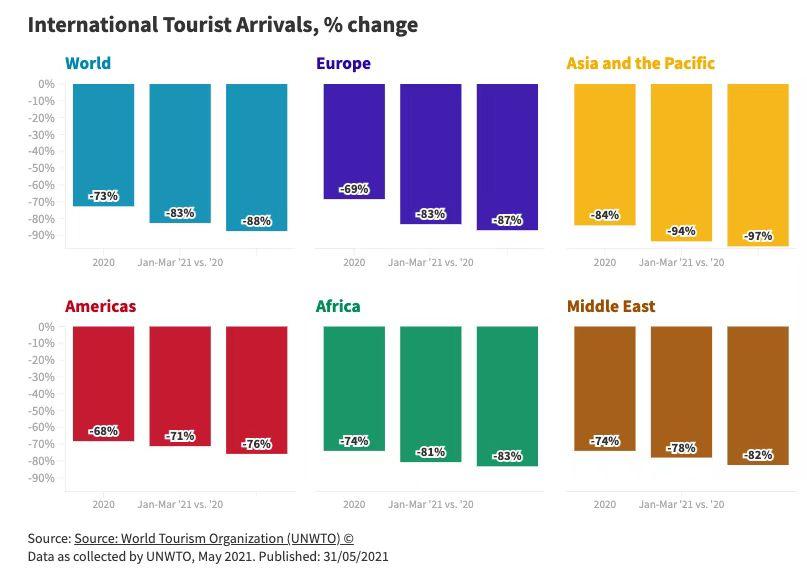 一季度国际游客人数同比下降83%;疫苗接种是康复的关键