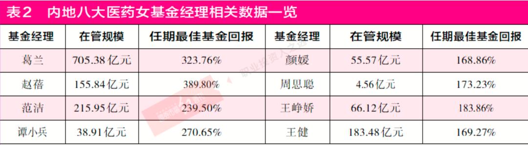 基金爆款时代葛兰、赵北、蒋秋洁、王媛媛等主动股权基金的