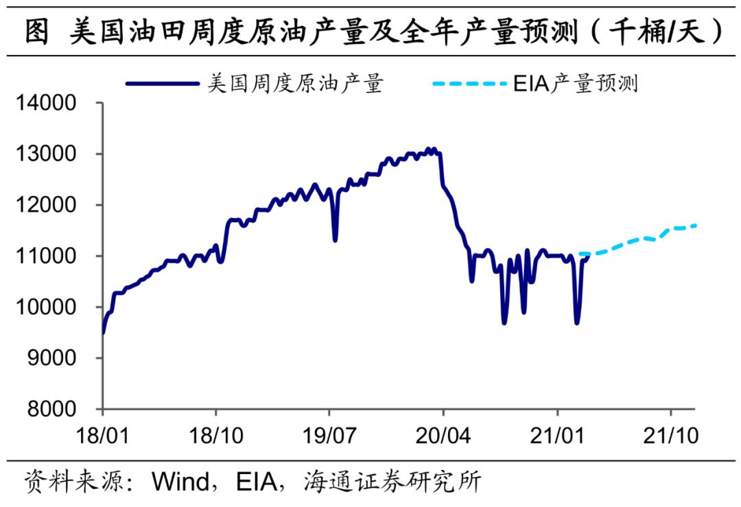 一号站代理海通宏观:需求主导 油价的上涨行情或许并未结束