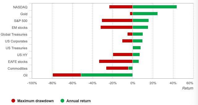 国际黄金价格的几大利好因素 今年还会发力