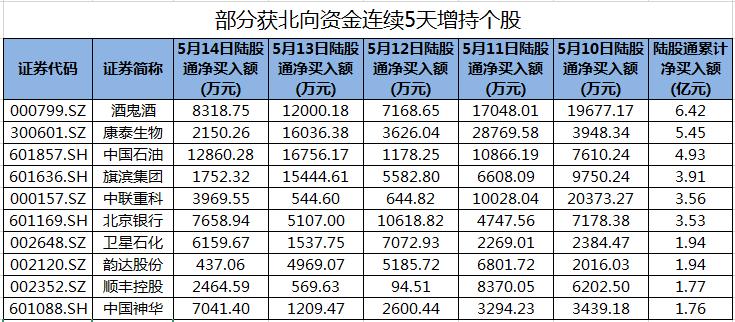 九股九十三股股票连续五天获得北向增持股份