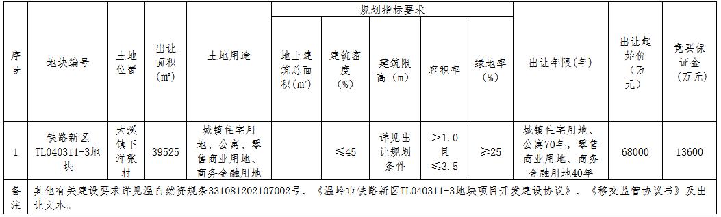 新城控股6.99亿元竞得台州温岭市一宗商住用地
