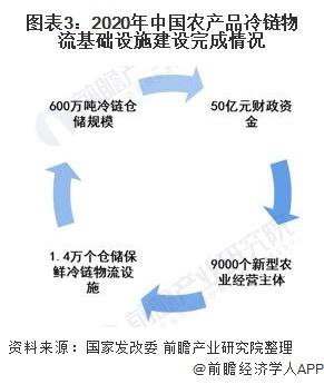 图表3:2020年中国农产品冷链物流基础设施建设完成情况