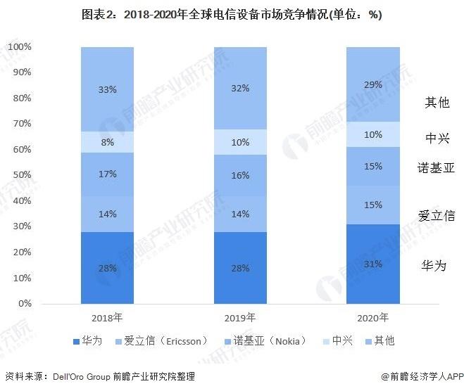 华为声称6G将于2030年推出,但6G尚不清楚